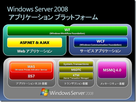 Windows Server 2008 Application Platform